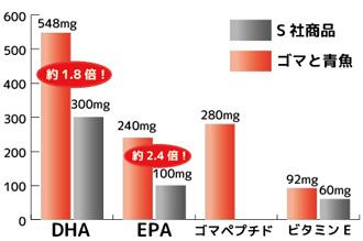 サントリー社とのDHA・EPAの含有量比較
