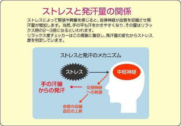 ストレスと発汗量の関係