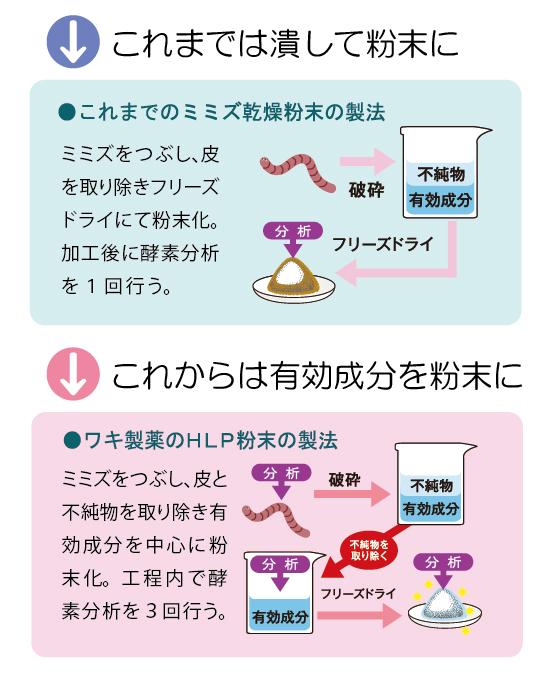 ワキ製薬のHLP粉末の製法