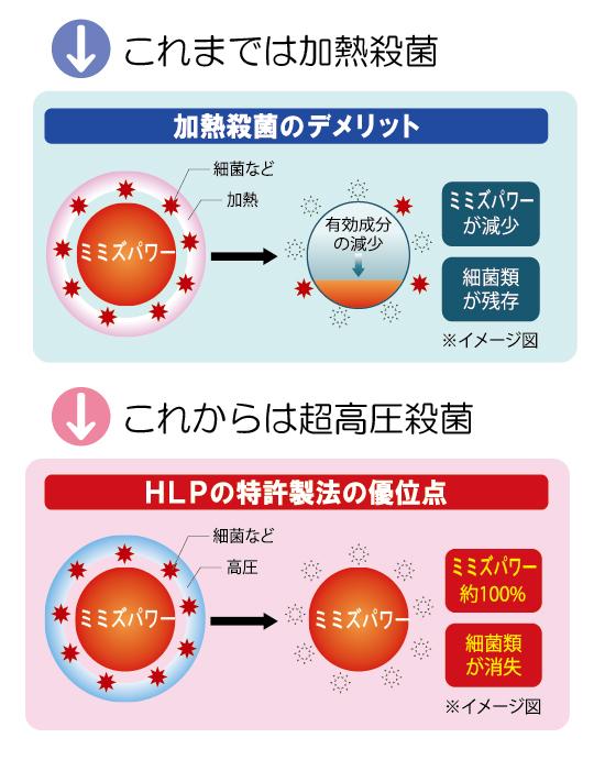 ワキ製薬のHLP特許製法